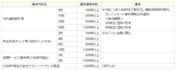 ノジマの株主優待.png