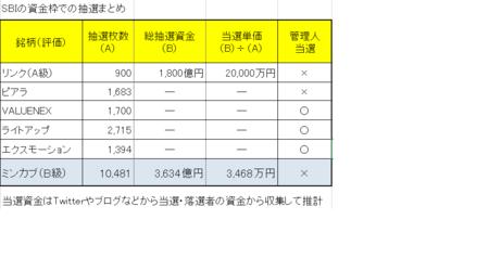 SBIの資金枠の抽選まとめ201903.png
