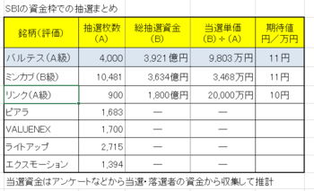 SBIの資金枠の抽選まとめ201905.png